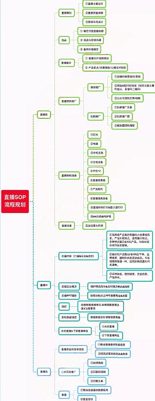 直播sop流程规划
